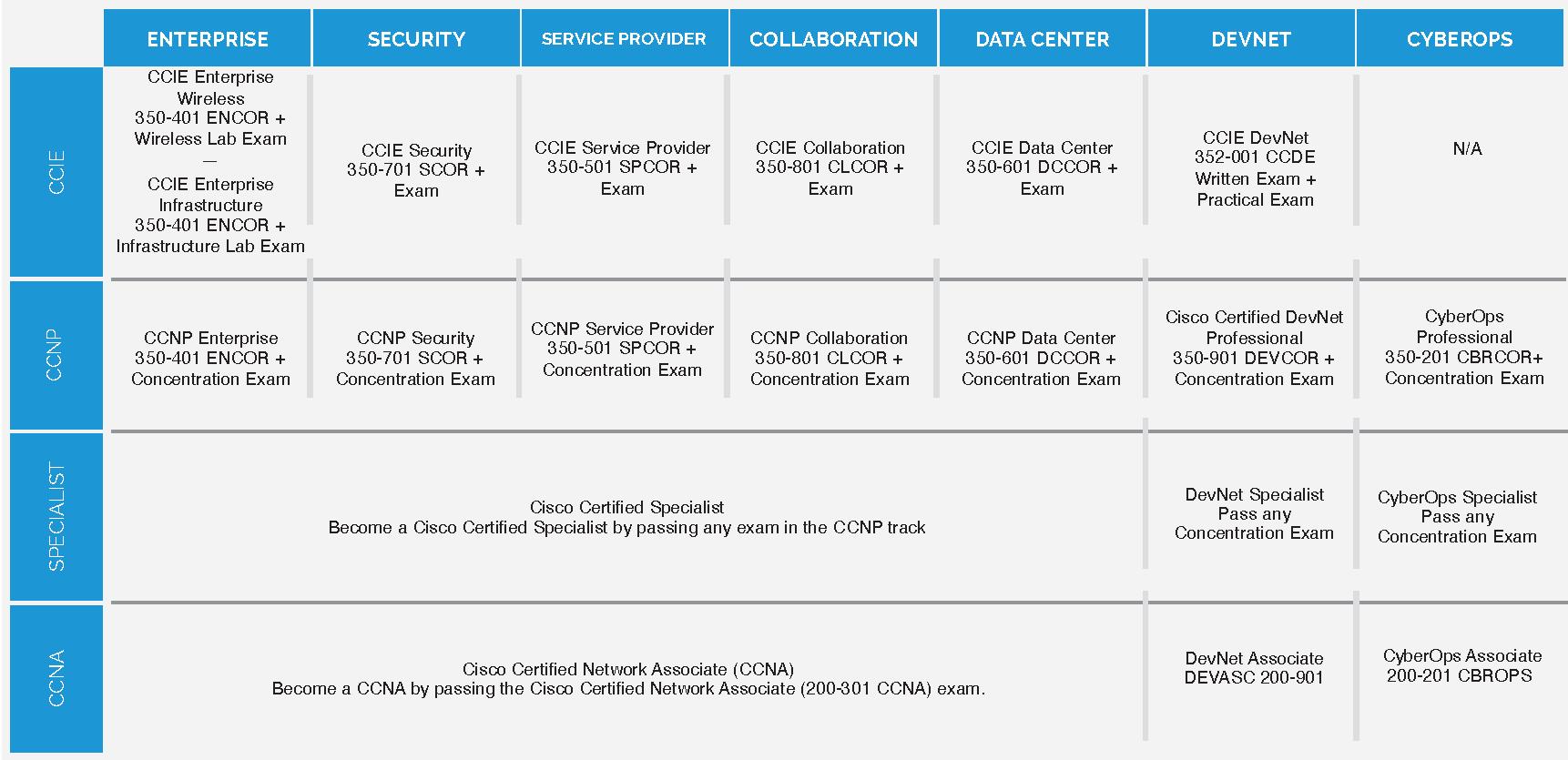 Cisco Roadmap