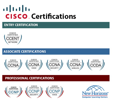 CISCO Certification Paths at New Horizons Bulgaria
