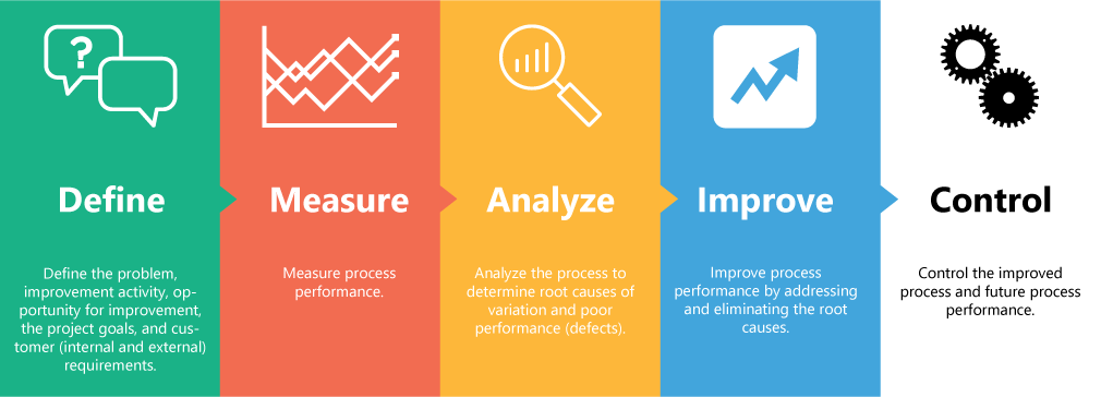 DMAIC процес: Define, Measure, Analyze, Improve, Control