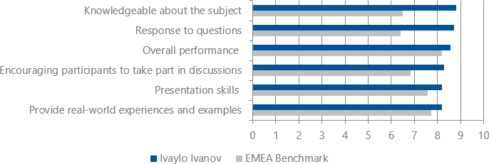 Student's evaluations (2018-2019) for Ivaylo Ivanov