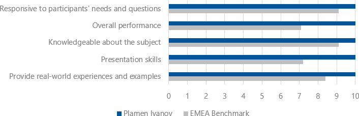 Student's evaluations (2018-2019) for Dr. Plamen Ivanov, Ph.D.