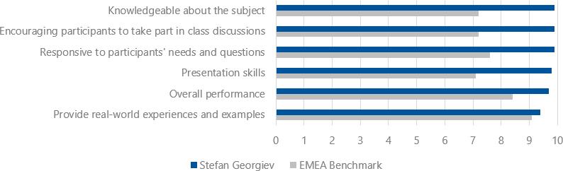 Student's evaluations (2018-2019) for Stefan Georgiev