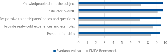 Student's evaluations (2018-2019) for Svetlana Valeva
