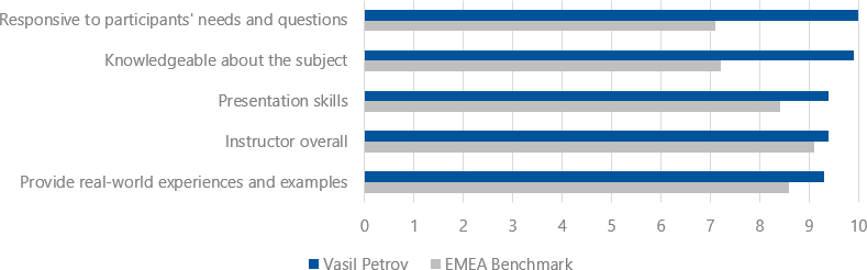 Student's evaluations (2018-2019) for Vasil Petrov